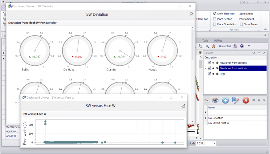 Create advanced dashboards of any data